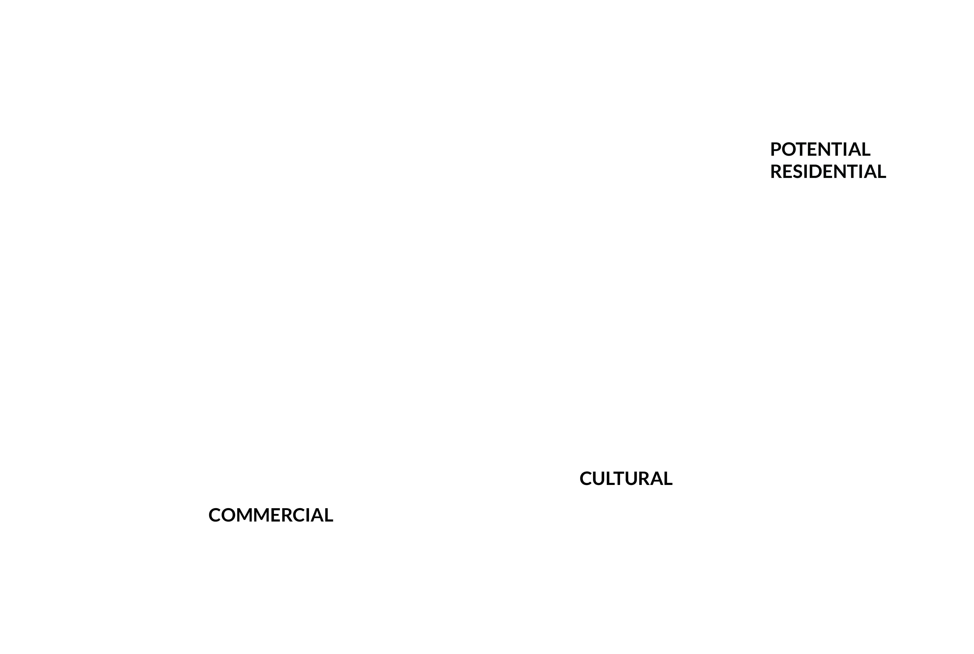 community land use planning example